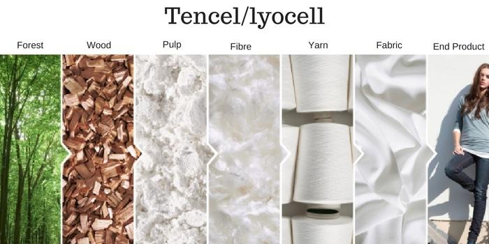 Wat is lyocell